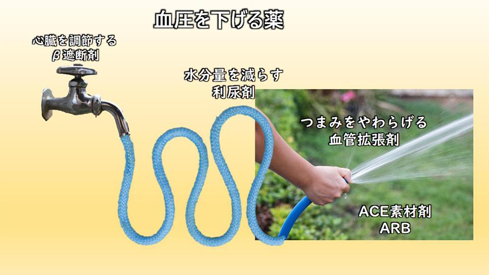 降圧剤のイメージ